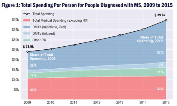 The Rising Cost of Specialty Drugs Drove Spending Increases for People with Multiple Sclerosis