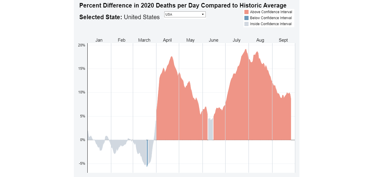 Daily Deaths During Coronavirus Pandemic By State Hcci